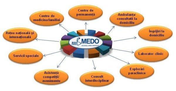 Serviciile oferite de MEDO