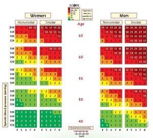Diagrama riscului Score