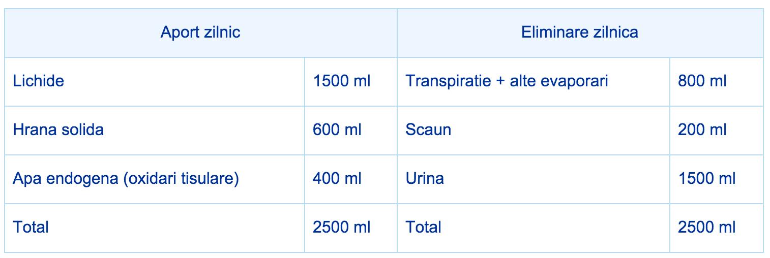 deshidratare-hidratarea-zilnica